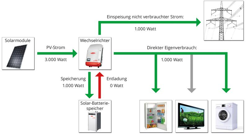 in bayern kfw heizungen solar pv photovoltaik bungalow haus. Black Bedroom Furniture Sets. Home Design Ideas
